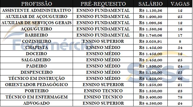 VAGAS DE EMPREGOS SESC – Enviar currículo até sábado (8).